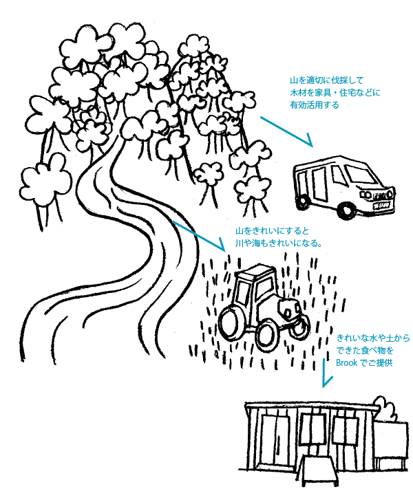 三重県の山をきれいにする